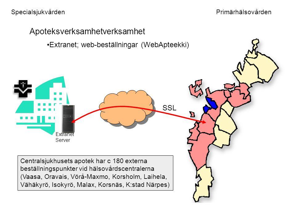 Soc TK Nationell IT-strategi Organisations perspektiv Sosiaali- huolto Apteekit Perus- terveyden- hoito Yleishyö- dylliset yhsistykset Erikois- sairaanhoito KELA Privatti terveyden- huolto Klientperspektiv [ next level ] ES HL7 CDA R2 Dicom XML OVT/EDI Soap Tidsbeställningar Anmälan, inskrivning Betalningar Laboratoriesvar Sjukvårdsrådgivning, hälsoinformation Uppföljning av kroniska sjukdomar t.ex
