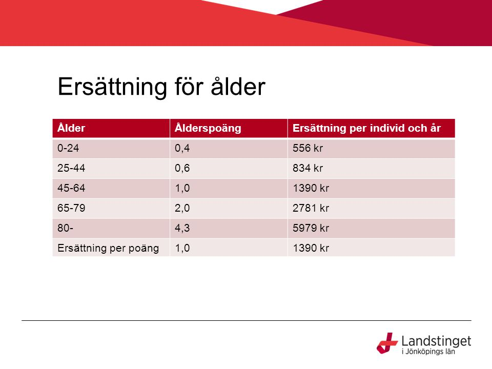Ersättning för ålder ÅlderÅlderspoängErsättning per individ och år 0-240,4556 kr 25-440,6834 kr 45-641,01390 kr 65-792,02781 kr 80-4,35979 kr Ersättning per poäng1,01390 kr