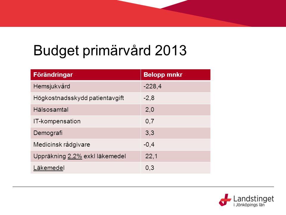 Budget primärvård 2013 FörändringarBelopp mnkr Hemsjukvård-228,4 Högkostnadsskydd patientavgift-2,8 Hälsosamtal 2,0 IT-kompensation 0,7 Demografi 3,3 Medicinsk rådgivare-0,4 Uppräkning 2,2% exkl läkemedel2,2% 22,1 LäkemedeLäkemedel 0,3
