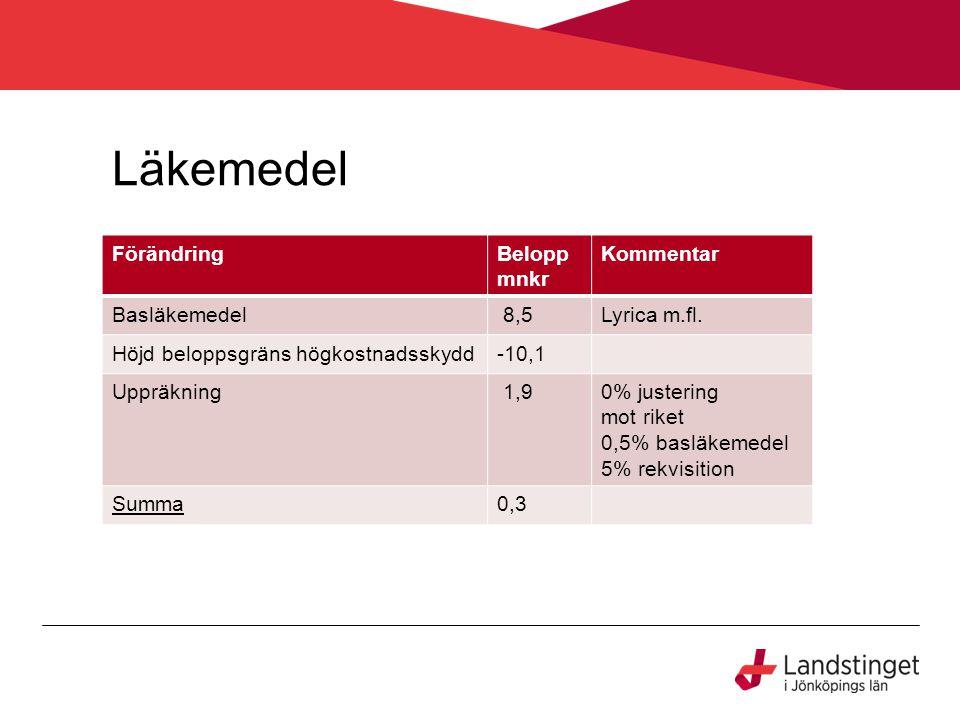 Läkemedel FörändringBelopp mnkr Kommentar Basläkemedel 8,5Lyrica m.fl.