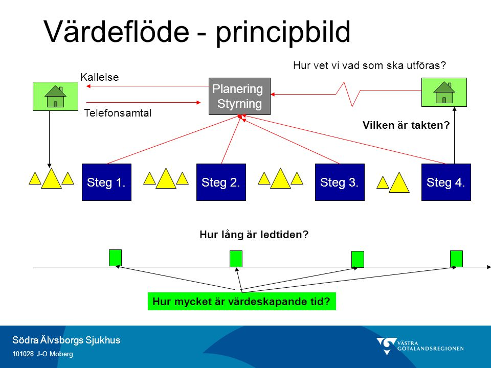 Södra Älvsborgs Sjukhus 101028 J-O Moberg Värdeflöde - principbild Steg 1.Steg 2.Steg 3.Steg 4. Vilken är takten? Planering Styrning Kallelse Telefons