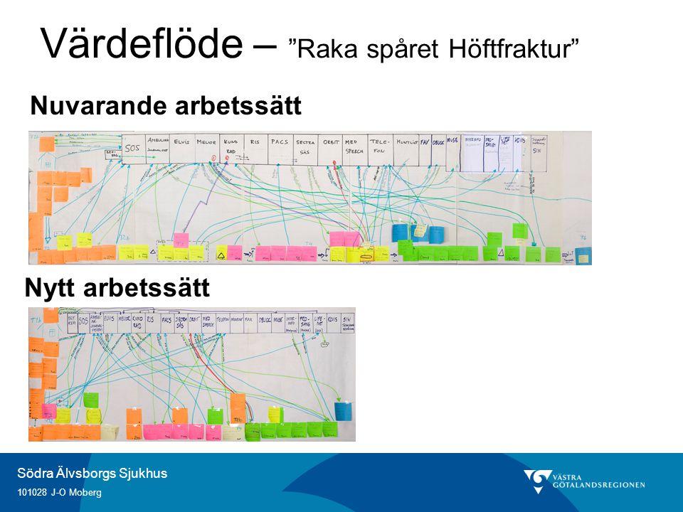"""Södra Älvsborgs Sjukhus 101028 J-O Moberg Nuvarande arbetssätt Nytt arbetssätt Värdeflöde – """"Raka spåret Höftfraktur"""""""