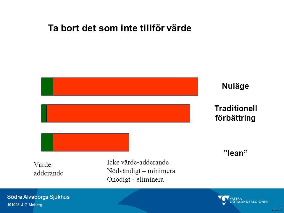"""Södra Älvsborgs Sjukhus 101028 J-O Moberg 21-Aug-14 16 Ta bort det som inte tillför värde Traditionell förbättring """"lean"""" Nuläge Värde- adderande Icke"""