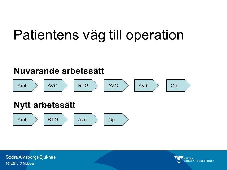 Södra Älvsborgs Sjukhus 101028 J-O Moberg Patientens väg till operation AVCAmbRTGAVCAvdOp AmbRTGAvdOp Nuvarande arbetssätt Nytt arbetssätt