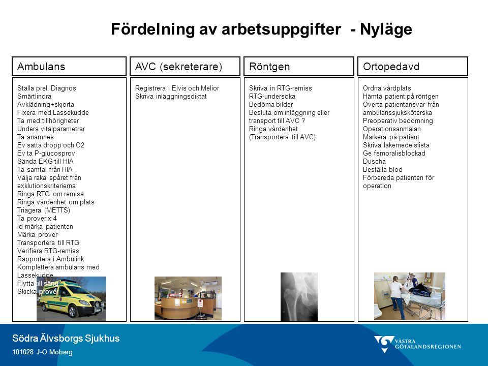 Södra Älvsborgs Sjukhus 101028 J-O Moberg AmbulansAVC (sekreterare)RöntgenOrtopedavd Ställa prel. Diagnos Smärtlindra Avklädning+skjorta Fixera med La