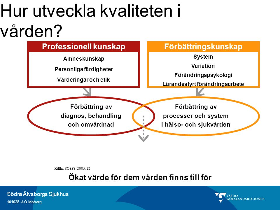 Södra Älvsborgs Sjukhus 101028 J-O Moberg Ökat värde för dem vården finns till för Hur utveckla kvaliteten i vården? Ämneskunskap Personliga färdighet
