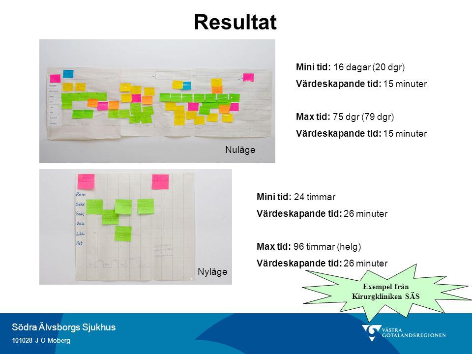 Södra Älvsborgs Sjukhus 101028 J-O Moberg Resultat Nuläge Nyläge Mini tid: 16 dagar (20 dgr) Värdeskapande tid: 15 minuter Max tid: 75 dgr (79 dgr) Vä