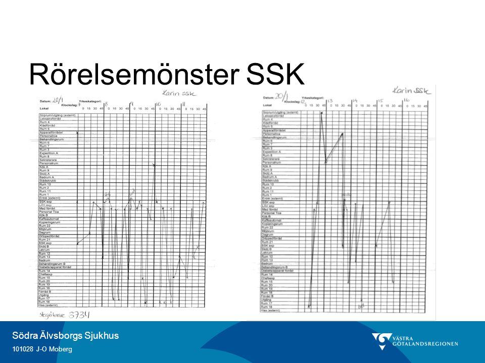 Södra Älvsborgs Sjukhus 101028 J-O Moberg Rörelsemönster SSK