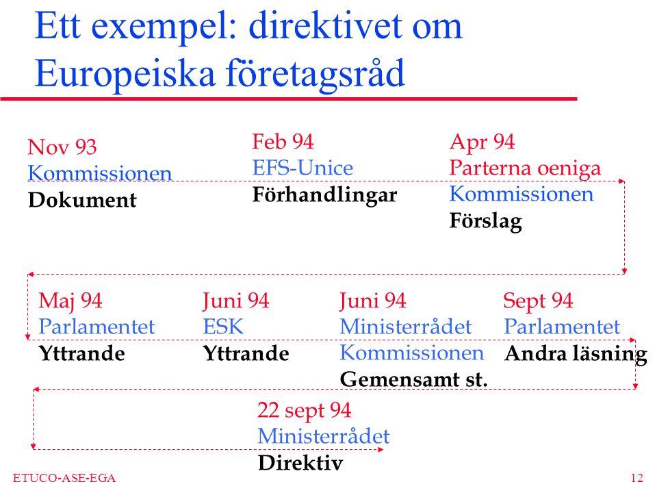 ETUCO-ASE-EGA12 Ett exempel: direktivet om Europeiska företagsråd Nov 93 Kommissionen Dokument Feb 94 EFS-Unice Förhandlingar Apr 94 Parterna oeniga Kommissionen Förslag Maj 94 Parlamentet Yttrande Juni 94 ESK Yttrande Juni 94 Ministerrådet Kommissionen Gemensamt st.