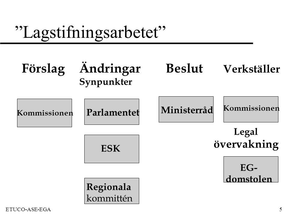 ETUCO-ASE-EGA5 Lagstifningsarbetet Förslag ÄndringarBeslut Verkställer Synpunkter Kommissionen Parlamentet Ministerråd Kommissionen ESK Regionala kommittén Legal övervakning EG- domstolen