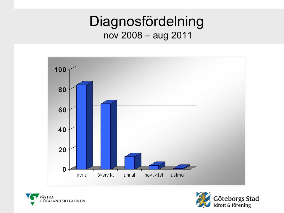 Diagnosfördelning nov 2008 – aug 2011