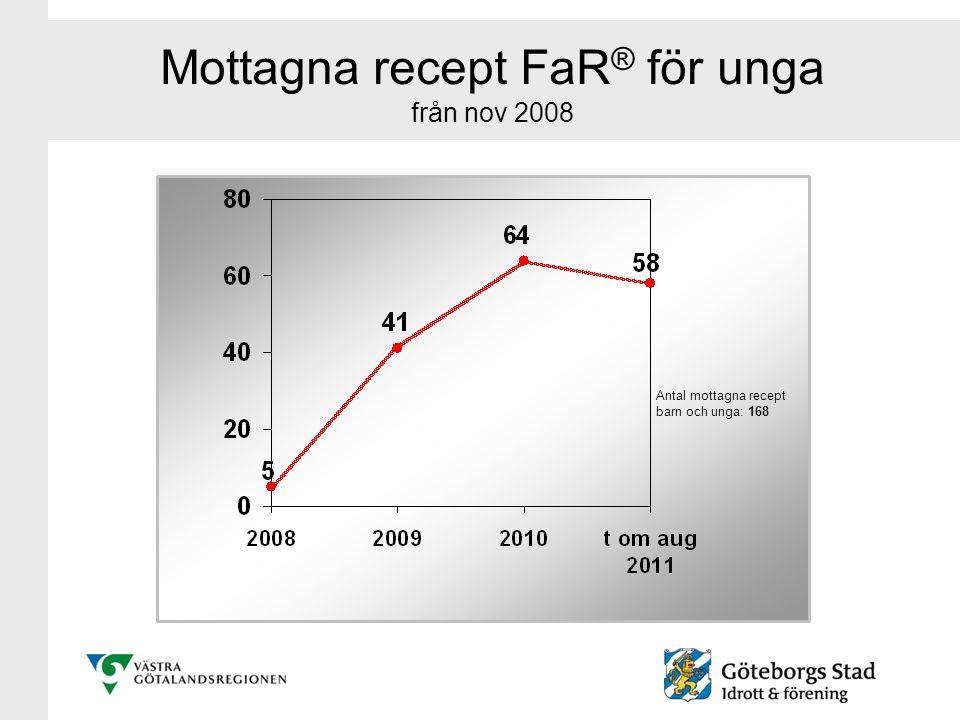 Mottagna recept FaR ® för unga från nov 2008 Antal mottagna recept barn och unga: 168