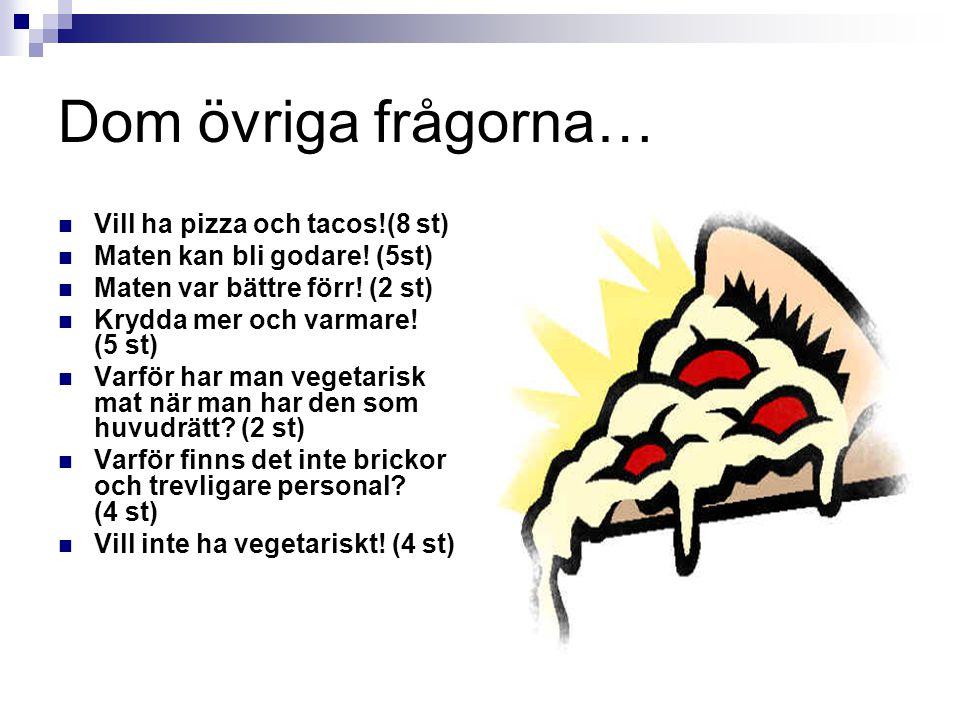 Dom övriga frågorna… Vill ha pizza och tacos!(8 st) Maten kan bli godare! (5st) Maten var bättre förr! (2 st) Krydda mer och varmare! (5 st) Varför ha