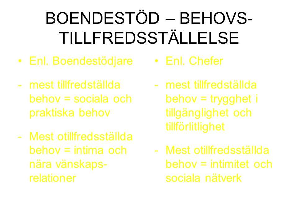 BOENDESTÖD – BEHOVS- TILLFREDSSTÄLLELSE Enl. Boendestödjare -mest tillfredställda behov = sociala och praktiska behov -Mest otillfredsställda behov =
