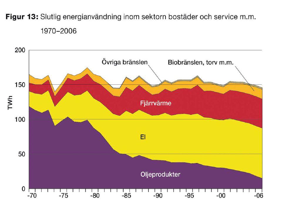 Objektsnamn Ort LOA Elvärme och driftel Fjärr- värme Fjärr- kyla Förny- bar energi Verksam- hetsel Uppm.