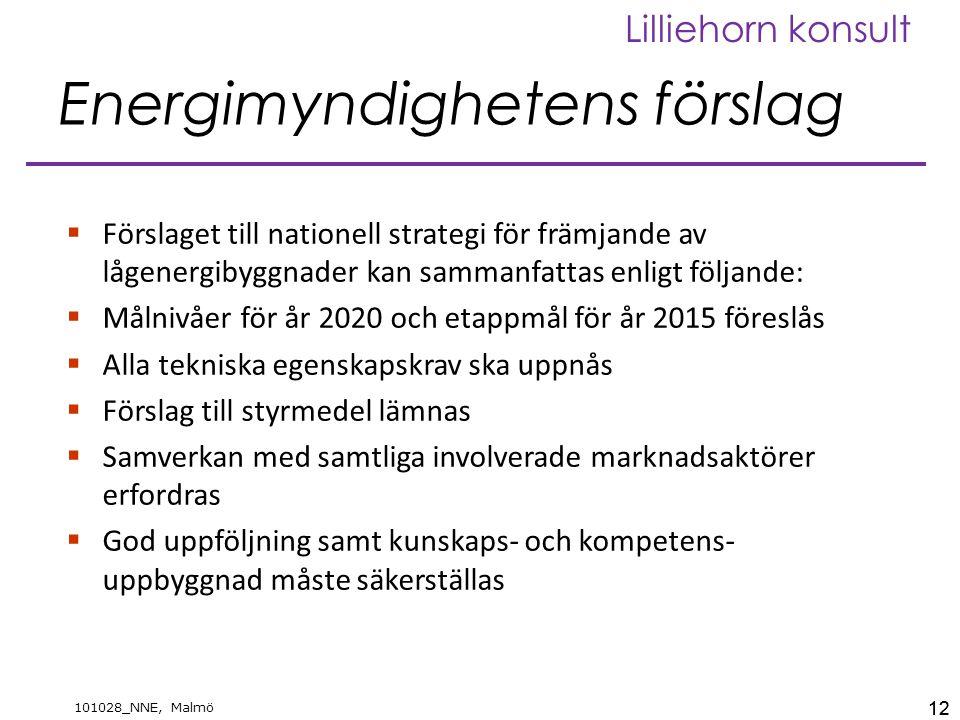 12 101028_NNE, Malmö Lilliehorn konsult Energimyndighetens förslag  Förslaget till nationell strategi för främjande av lågenergibyggnader kan sammanfattas enligt följande:  Målnivåer för år 2020 och etappmål för år 2015 föreslås  Alla tekniska egenskapskrav ska uppnås  Förslag till styrmedel lämnas  Samverkan med samtliga involverade marknadsaktörer erfordras  God uppföljning samt kunskaps- och kompetens- uppbyggnad måste säkerställas 12