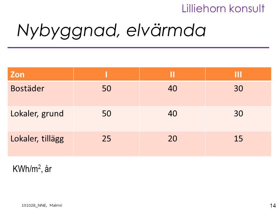 14 101028_NNE, Malmö Lilliehorn konsult Nybyggnad, elvärmda ZonIIIIII Bostäder504030 Lokaler, grund504030 Lokaler, tillägg252015 KWh/m 2, år