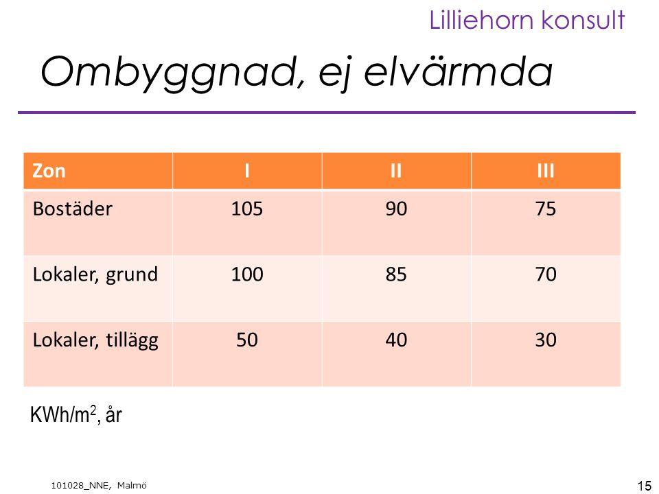 15 101028_NNE, Malmö Lilliehorn konsult Ombyggnad, ej elvärmda ZonIIIIII Bostäder1059075 Lokaler, grund1008570 Lokaler, tillägg504030 KWh/m 2, år