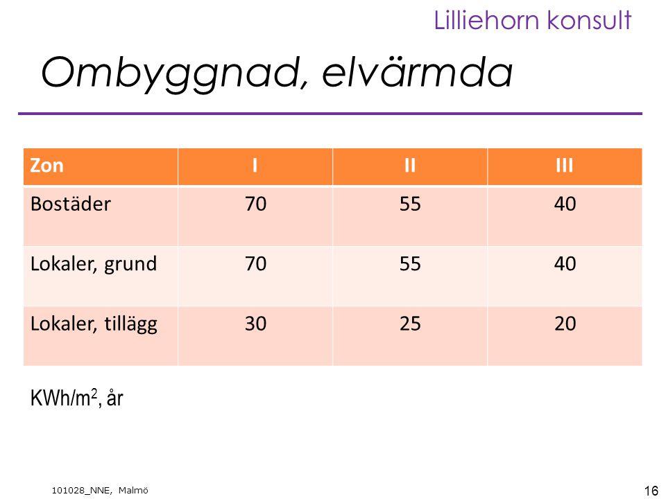 16 101028_NNE, Malmö Lilliehorn konsult Ombyggnad, elvärmda ZonIIIIII Bostäder705540 Lokaler, grund705540 Lokaler, tillägg302520 KWh/m 2, år