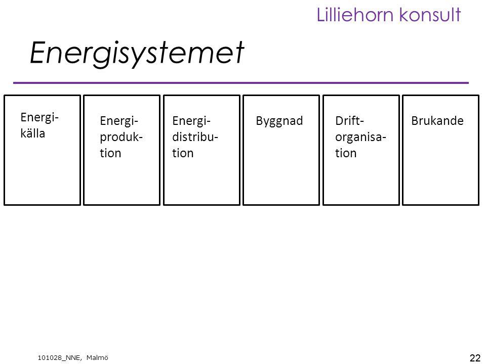 22 101028_NNE, Malmö Lilliehorn konsult Energisystemet 22 Energi- källa Energi- produk- tion Energi- distribu- tion ByggnadDrift- organisa- tion Brukande