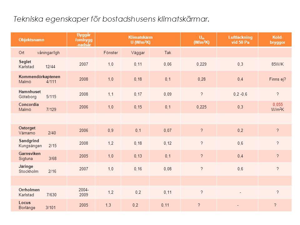 Tekniska egenskaper för bostadshusens klimatskärmar. Objektsnamn Byggår /ombygg -nadsår Klimatskärm U (W/m 2 K) U m (W/m 2 K) Luftläckning vid 50 Pa K