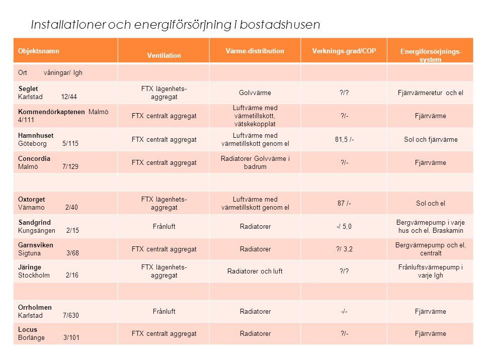 Installationer och energiförsörjning i bostadshusen Objektsnamn Ventilation Värme-distributionVerknings-grad/COP Energiförsörjnings- system Ort våningar/ lgh Seglet Karlstad 12/44 FTX lägenhets- aggregat Golvvärme?/?Fjärrvärmeretur och el Kommendörkaptenen Malmö 4/111 FTX centralt aggregat Luftvärme med värmetillskott, vätskekopplat ?/-Fjärrvärme Hamnhuset Göteborg 5/115 FTX centralt aggregat Luftvärme med värmetillskott genom el 81,5 /-Sol och fjärrvärme Concordia Malmö 7/129 FTX centralt aggregat Radiatorer Golvvärme i badrum ?/-Fjärrvärme Oxtorget Värnamo 2/40 FTX lägenhets- aggregat Luftvärme med värmetillskott genom el 87 /-Sol och el Sandgrind Kungsängen 2/15 FrånluftRadiatorer-/ 5,0 Bergvärmepump i varje hus och el.