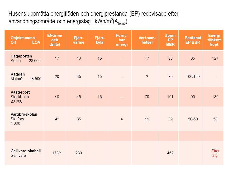 Objektsnamn Ort LOA Elvärme och driftel Fjärr- värme Fjärr- kyla Förny- bar energi Verksam- hetsel Uppm. EP BBR Beräknat EP BBR Energi tillskott köpt