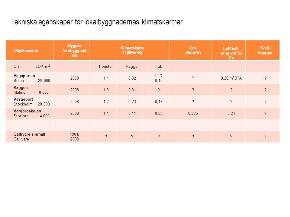 Objektsnamn Byggår /ombyggnad sår Klimatskärm U (W/m 2 K) Um (W/m 2 K) Luftläck- ning vid 50 Pa Köld- bryggor Ort LOA m 2 FönsterVäggarTak Hagaporten