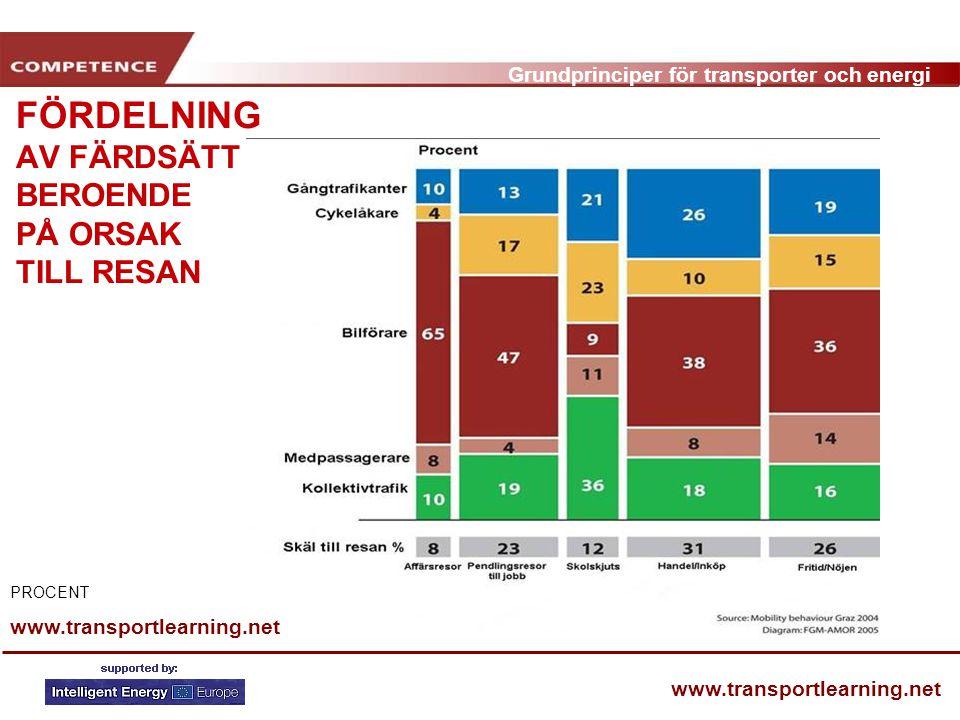 Grundprinciper för transporter och energi www.transportlearning.net FÖRDELNING AV FÄRDSÄTT BEROENDE PÅ ORSAK TILL RESAN www.transportlearning.net PROCENT