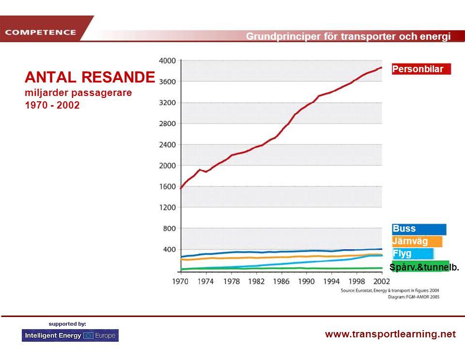 Grundprinciper för transporter och energi www.transportlearning.net ANTAL RESANDE miljarder passagerare 1970 - 2002 Personbilar Buss Järnväg Flyg Spårv.&tunnelb.