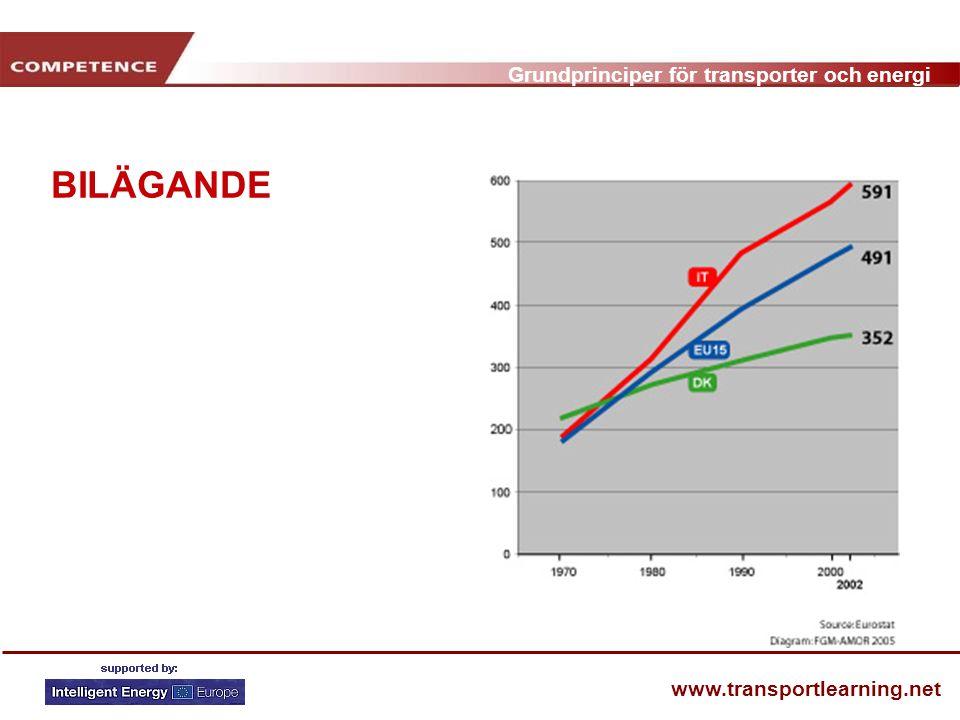 Grundprinciper för transporter och energi www.transportlearning.net BILÄGANDE