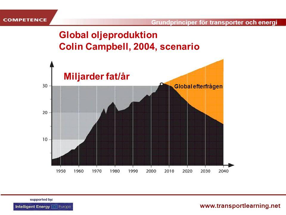 Grundprinciper för transporter och energi www.transportlearning.net Miljarder fat/år Global oljeproduktion Colin Campbell, 2004, scenario Global efterfrågen