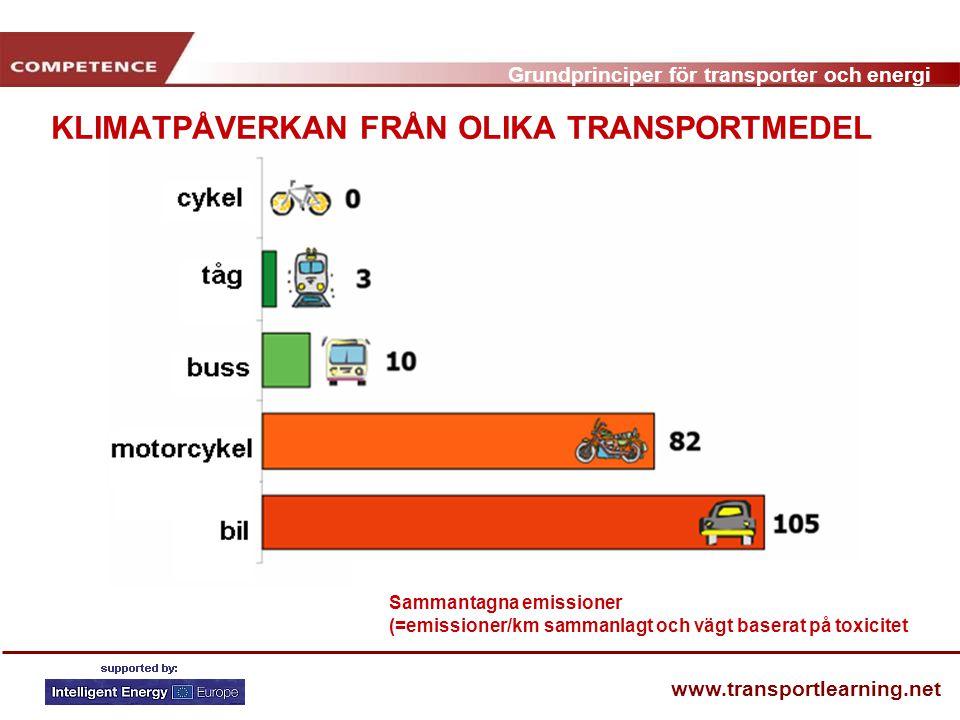 Grundprinciper för transporter och energi www.transportlearning.net KLIMATPÅVERKAN FRÅN OLIKA TRANSPORTMEDEL Sammantagna emissioner (=emissioner/km sammanlagt och vägt baserat på toxicitet