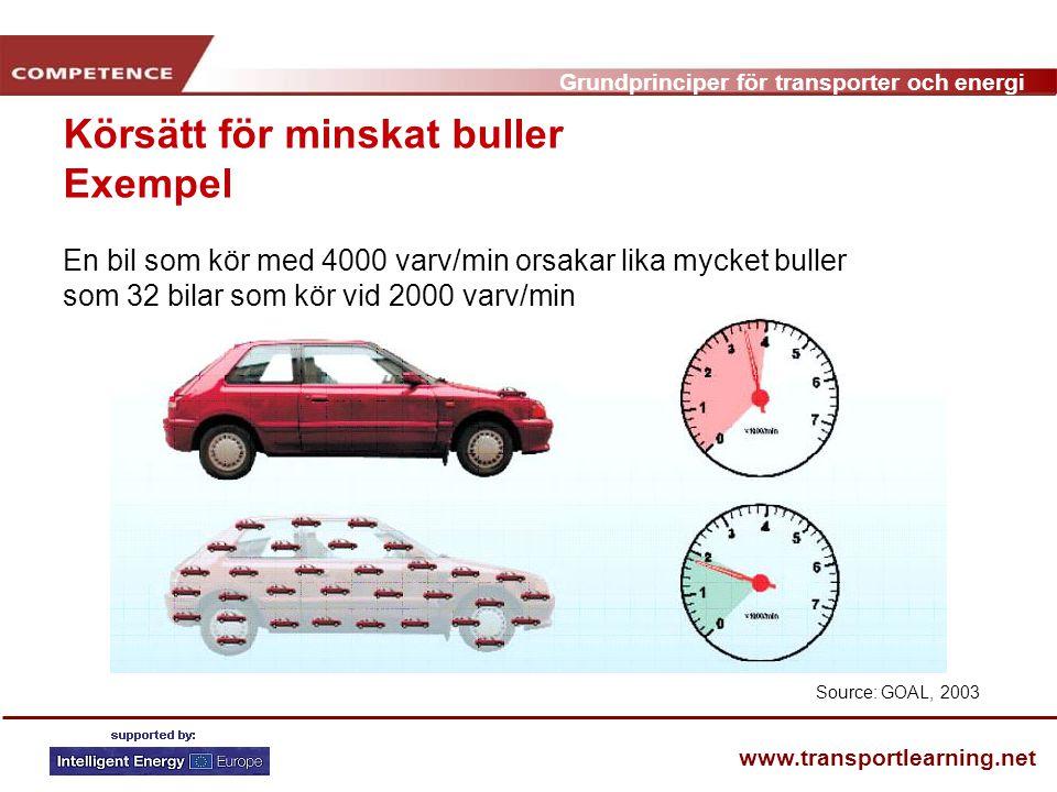 Grundprinciper för transporter och energi www.transportlearning.net Source: GOAL, 2003 Körsätt för minskat buller Exempel En bil som kör med 4000 varv/min orsakar lika mycket buller som 32 bilar som kör vid 2000 varv/min