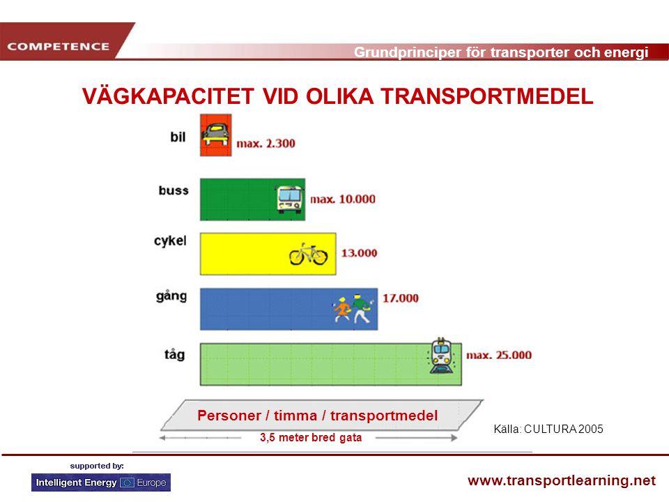 Grundprinciper för transporter och energi www.transportlearning.net Källa: CULTURA 2005 VÄGKAPACITET VID OLIKA TRANSPORTMEDEL Personer / timma / transportmedel 3,5 meter bred gata