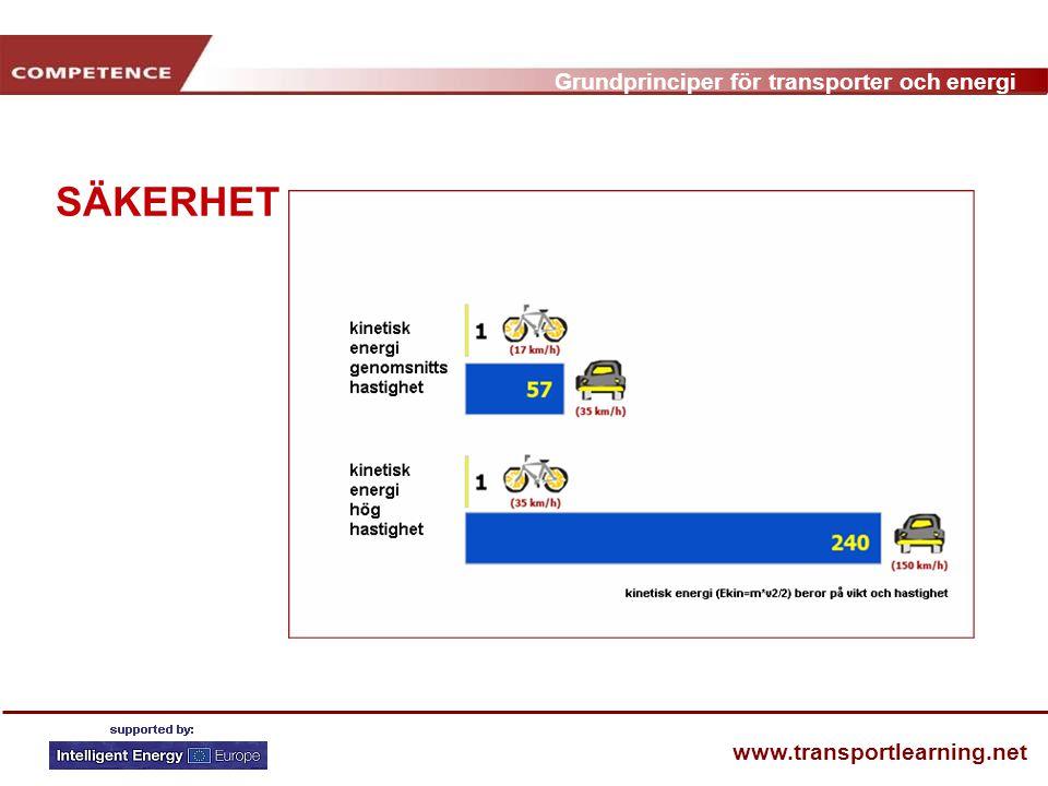 Grundprinciper för transporter och energi www.transportlearning.net SÄKERHET