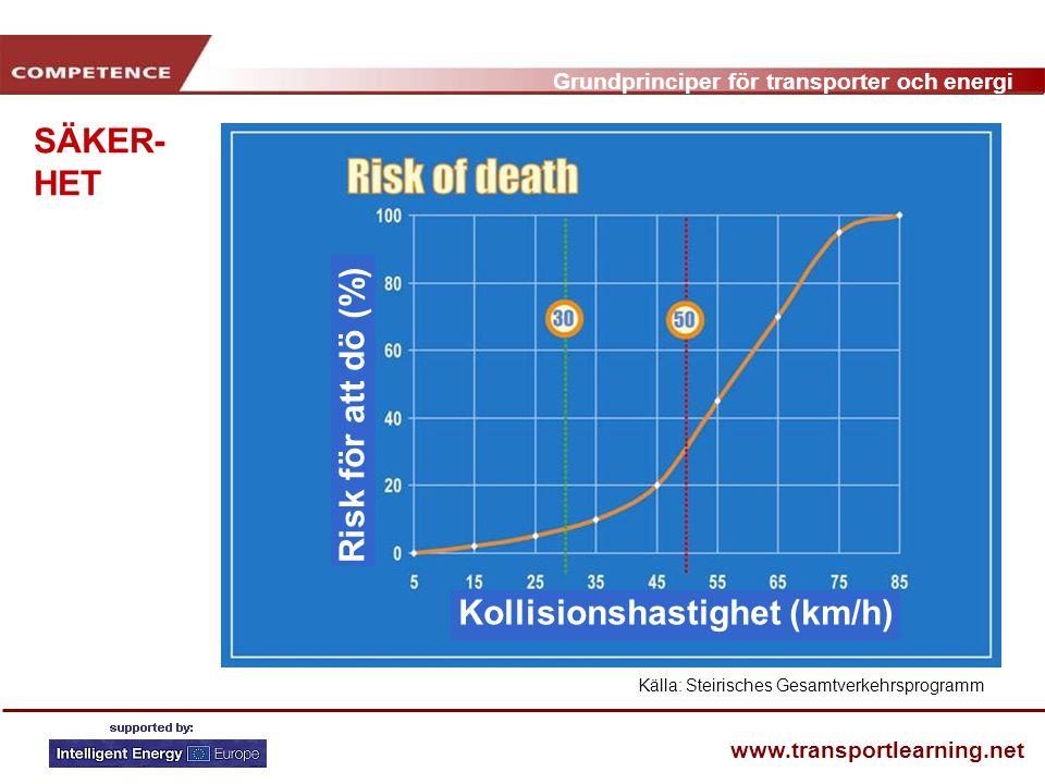Grundprinciper för transporter och energi www.transportlearning.net SÄKER- HET Källa: Steirisches Gesamtverkehrsprogramm Risk för att dö (%) Kollisionshastighet (km/h)