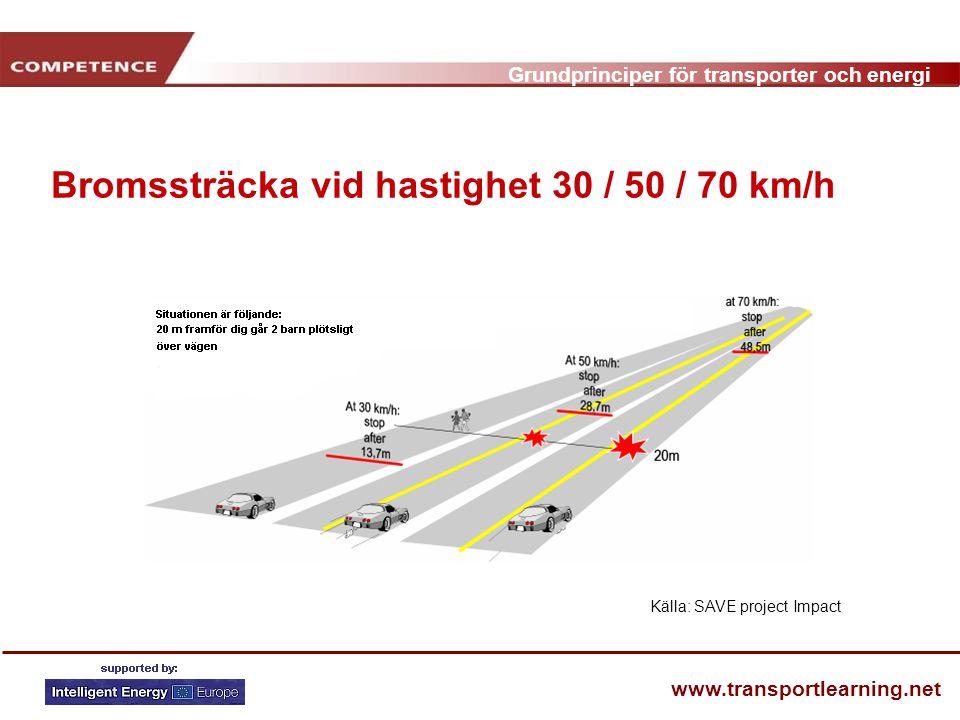 Grundprinciper för transporter och energi www.transportlearning.net Bromssträcka vid hastighet 30 / 50 / 70 km/h Källa: SAVE project Impact