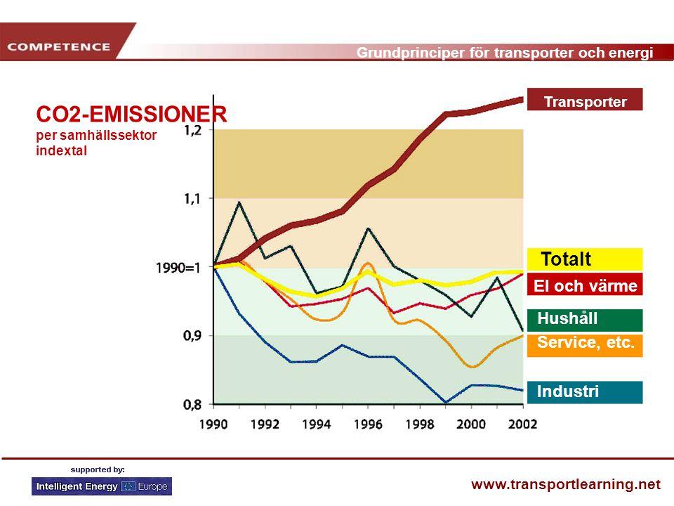 Grundprinciper för transporter och energi www.transportlearning.net Transporter Totalt El och värme Hushåll Service, etc.