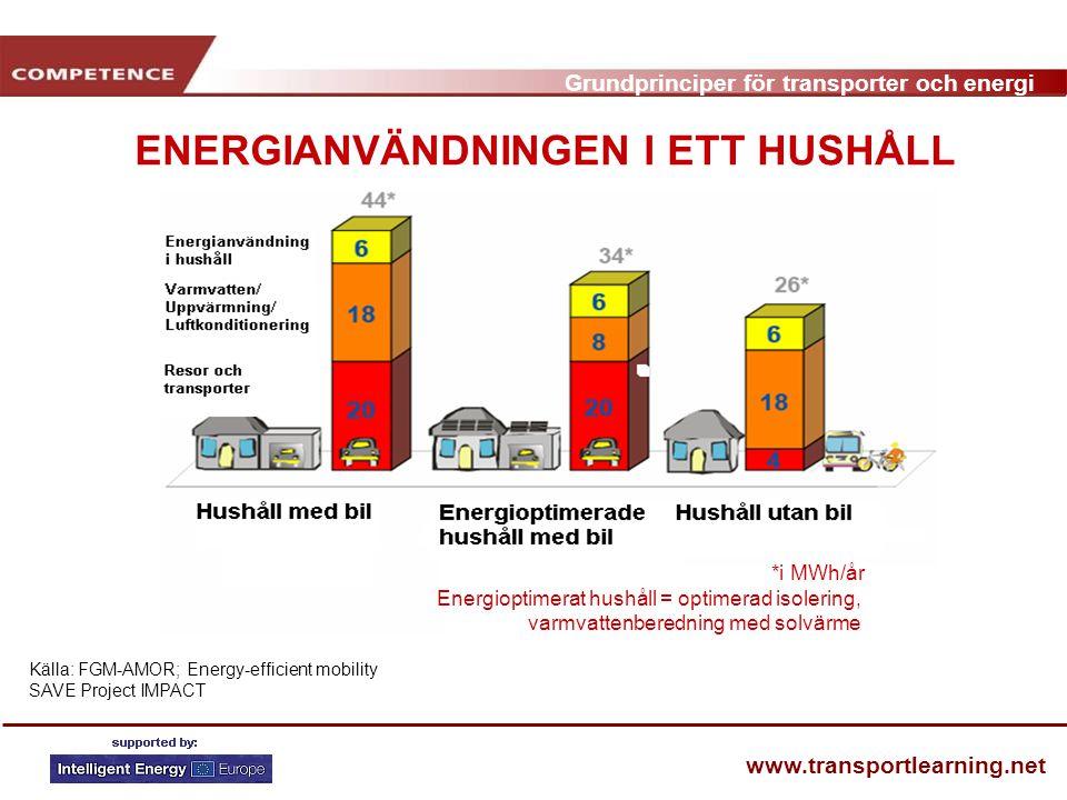 Grundprinciper för transporter och energi www.transportlearning.net ENERGIANVÄNDNINGEN I ETT HUSHÅLL Källa: FGM-AMOR; Energy-efficient mobility SAVE Project IMPACT *i MWh/år Energioptimerat hushåll = optimerad isolering, varmvattenberedning med solvärme