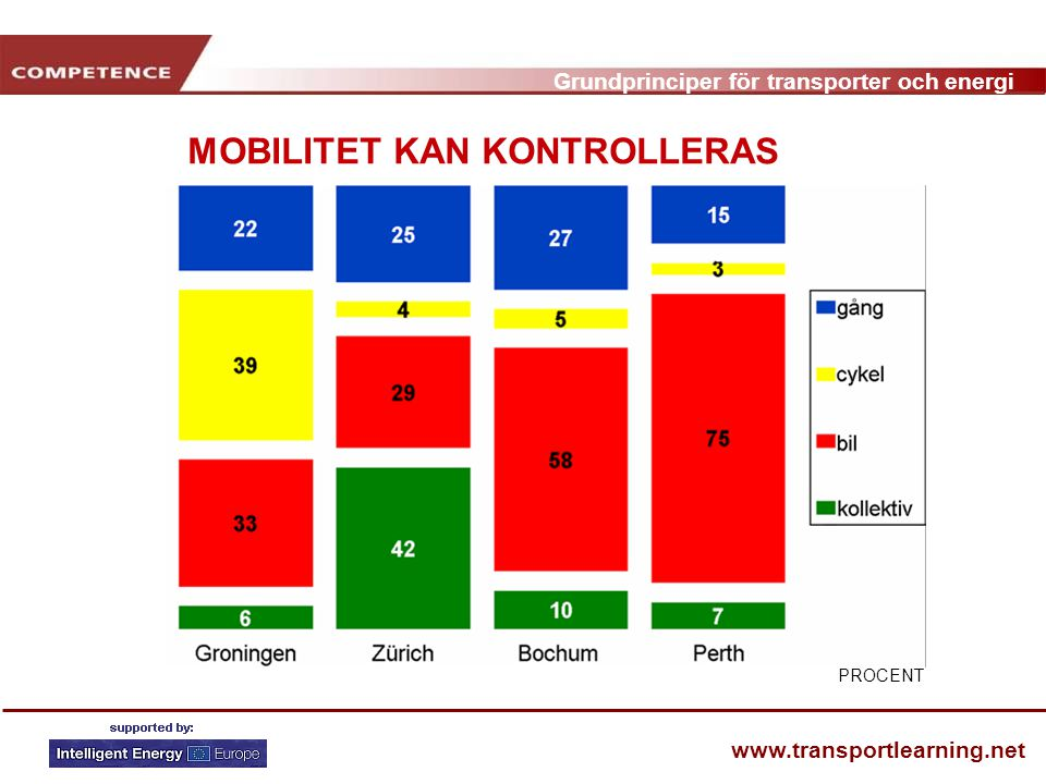 Grundprinciper för transporter och energi www.transportlearning.net MOBILITET KAN KONTROLLERAS PROCENT