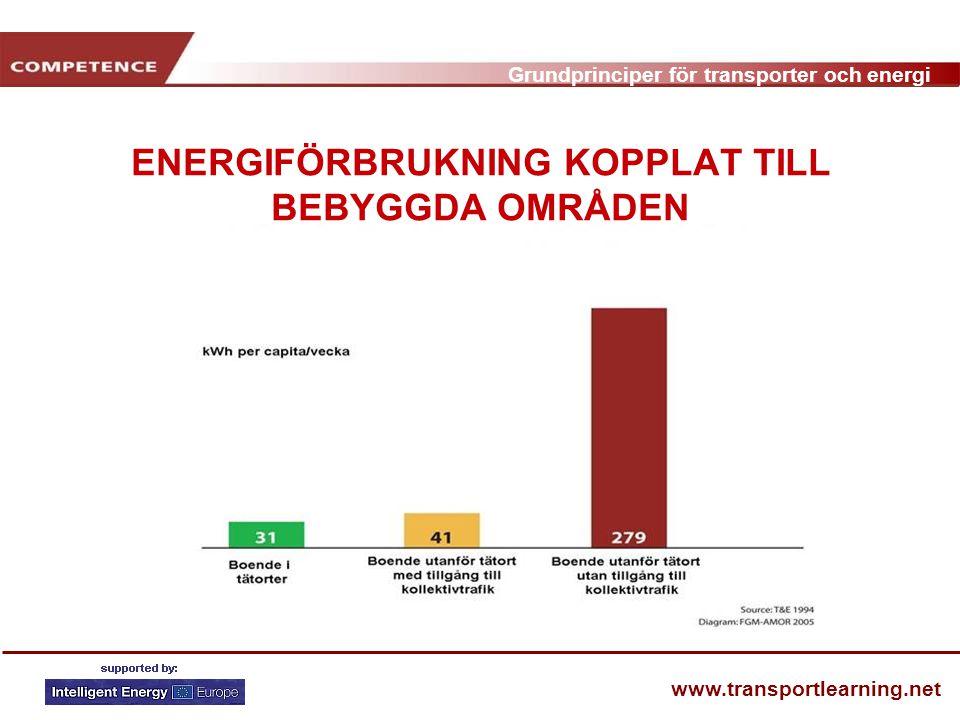 Grundprinciper för transporter och energi www.transportlearning.net ENERGIFÖRBRUKNING KOPPLAT TILL BEBYGGDA OMRÅDEN