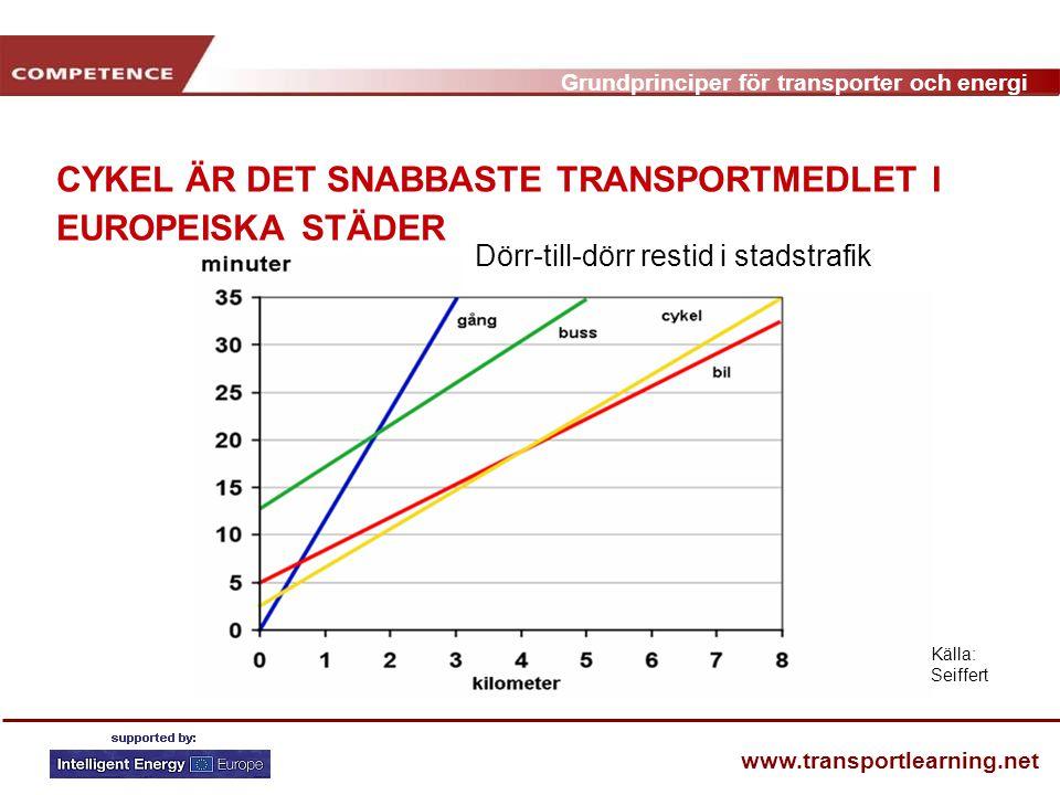 Grundprinciper för transporter och energi www.transportlearning.net CYKEL ÄR DET SNABBASTE TRANSPORTMEDLET I EUROPEISKA STÄDER Källa: Seiffert Dörr-till-dörr restid i stadstrafik