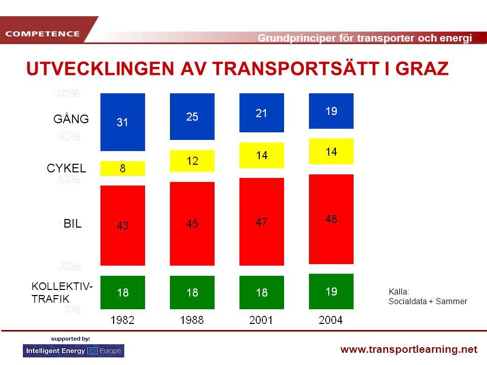 Grundprinciper för transporter och energi www.transportlearning.net UTVECKLINGEN AV TRANSPORTSÄTT I GRAZ GÅNG CYKEL BIL KOLLEKTIV- TRAFIK Källa: Socialdata + Sammer