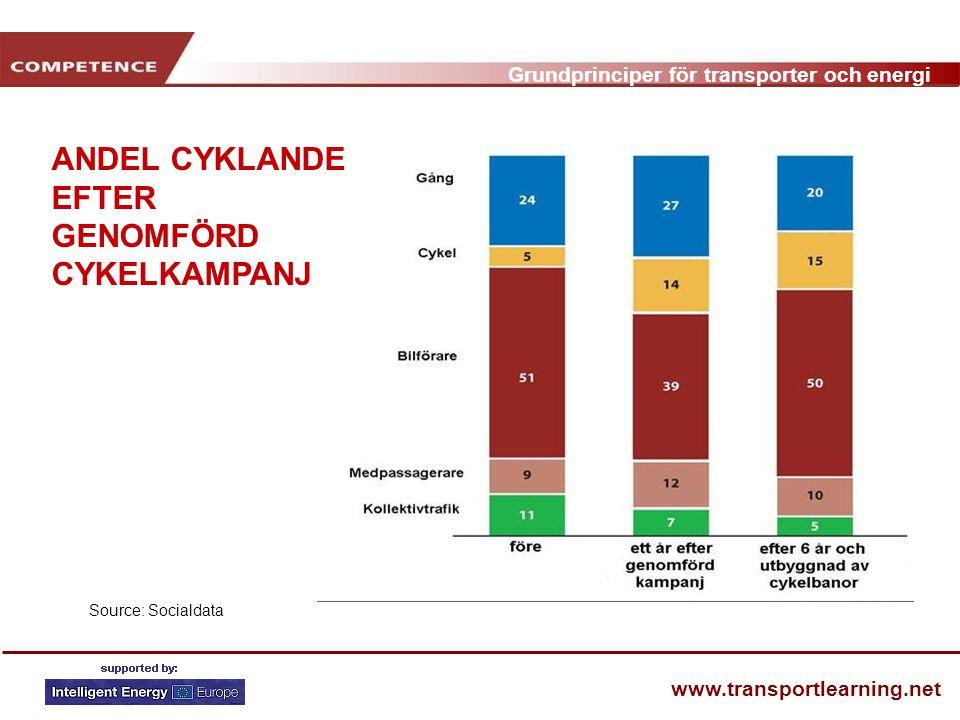 Grundprinciper för transporter och energi www.transportlearning.net ANDEL CYKLANDE EFTER GENOMFÖRD CYKELKAMPANJ Source: Socialdata