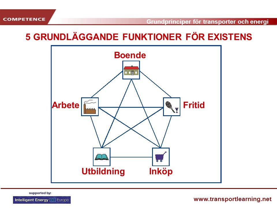 Grundprinciper för transporter och energi www.transportlearning.net 5 GRUNDLÄGGANDE FUNKTIONER FÖR EXISTENS Boende Fritid InköpUtbildning Arbete