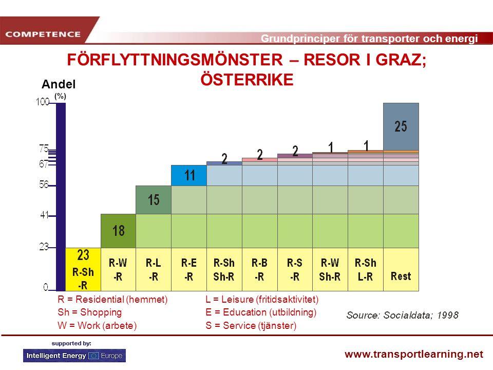 Grundprinciper för transporter och energi www.transportlearning.net FÖRFLYTTNINGSMÖNSTER – RESOR I GRAZ; ÖSTERRIKE Andel (%) R = Residential (hemmet)L = Leisure (fritidsaktivitet) Sh = ShoppingE = Education (utbildning) W = Work (arbete)S = Service (tjänster)