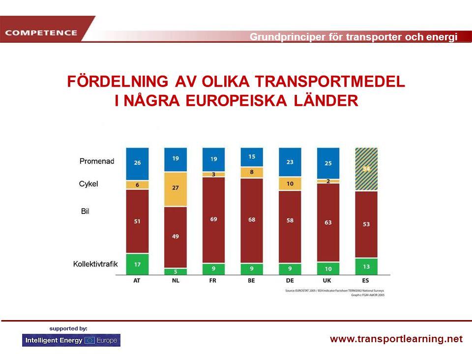 Grundprinciper för transporter och energi www.transportlearning.net FÖRDELNING AV OLIKA TRANSPORTMEDEL I NÅGRA EUROPEISKA LÄNDER