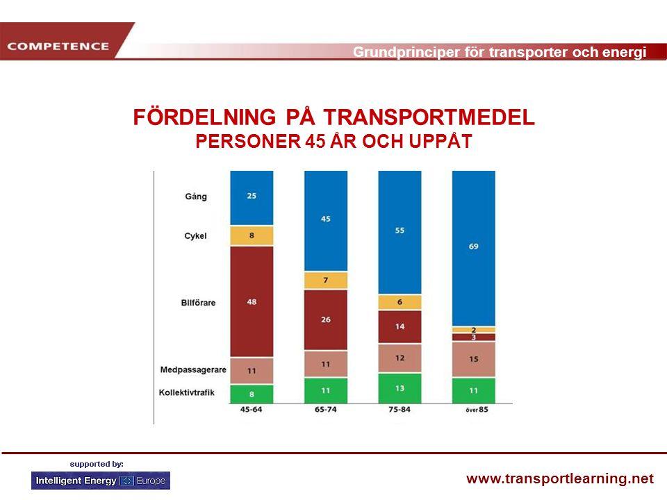 Grundprinciper för transporter och energi www.transportlearning.net FÖRDELNING PÅ TRANSPORTMEDEL PERSONER 45 ÅR OCH UPPÅT