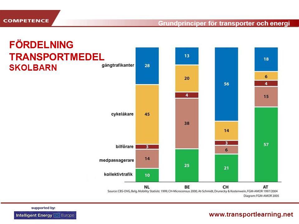 Grundprinciper för transporter och energi www.transportlearning.net FÖRDELNING TRANSPORTMEDEL SKOLBARN